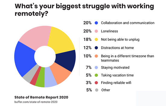 Remote workers 1